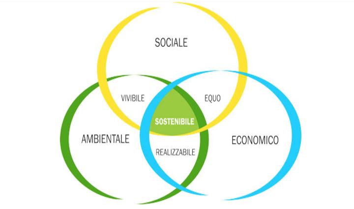 Bilancio Di Sostenibilità Greenad2
